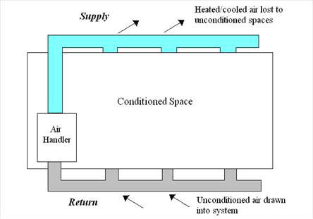 conditioned space duct